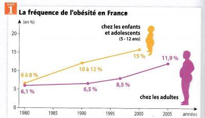 graphique obésité
