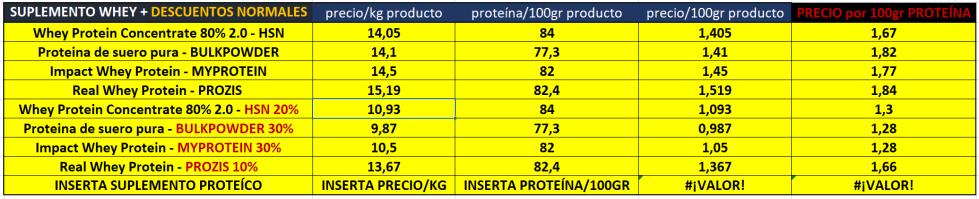 suplementos proteicos whey