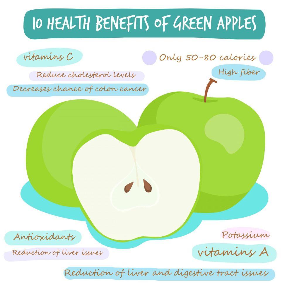 10 health benefits of green apple