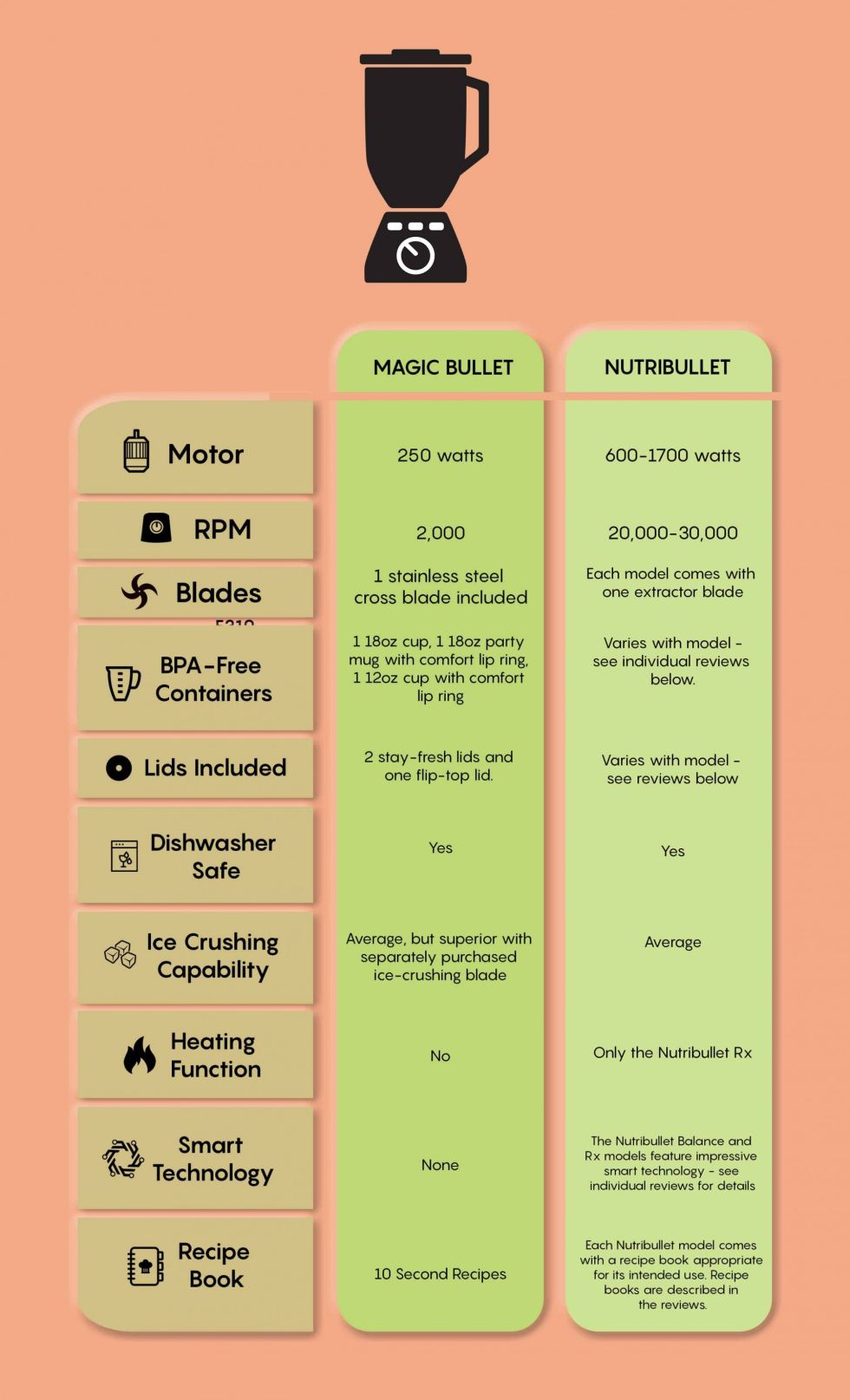 Magic Bullet vs Nutribullet Infographic