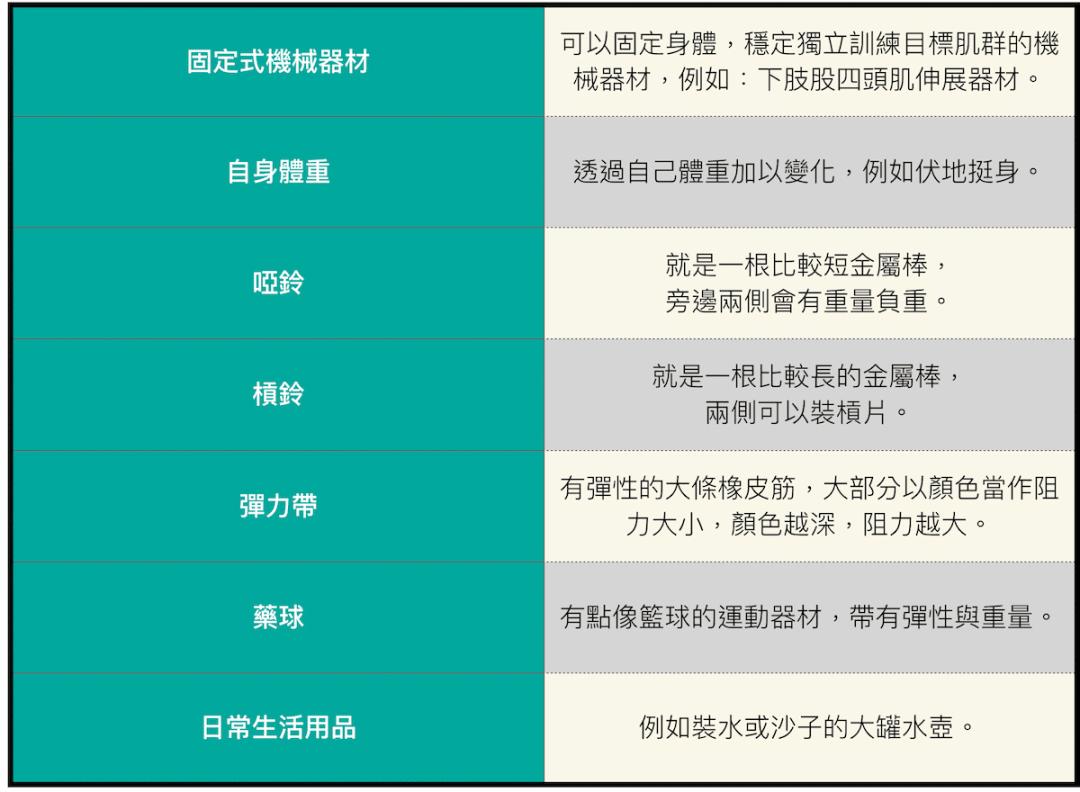 阻力訓練-8種類