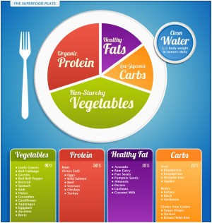 A tasty healthy plate of food – courtesy of Dr Josh Axe