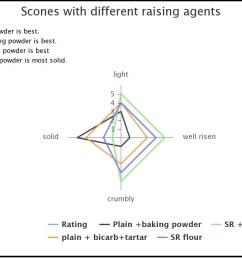 evaluation of raising agents [ 1200 x 800 Pixel ]