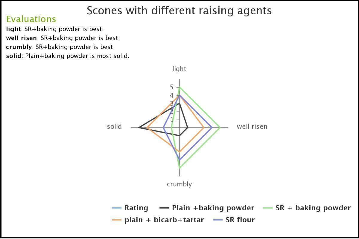 hight resolution of evaluation of raising agents
