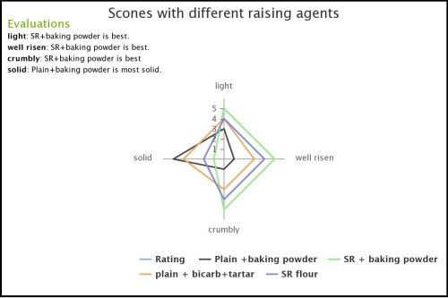 small resolution of evaluation of raising agents