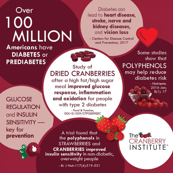 Cranberry Institute Glucose Response Graphic