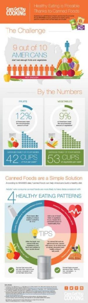 Cans Get You Cooking infographic