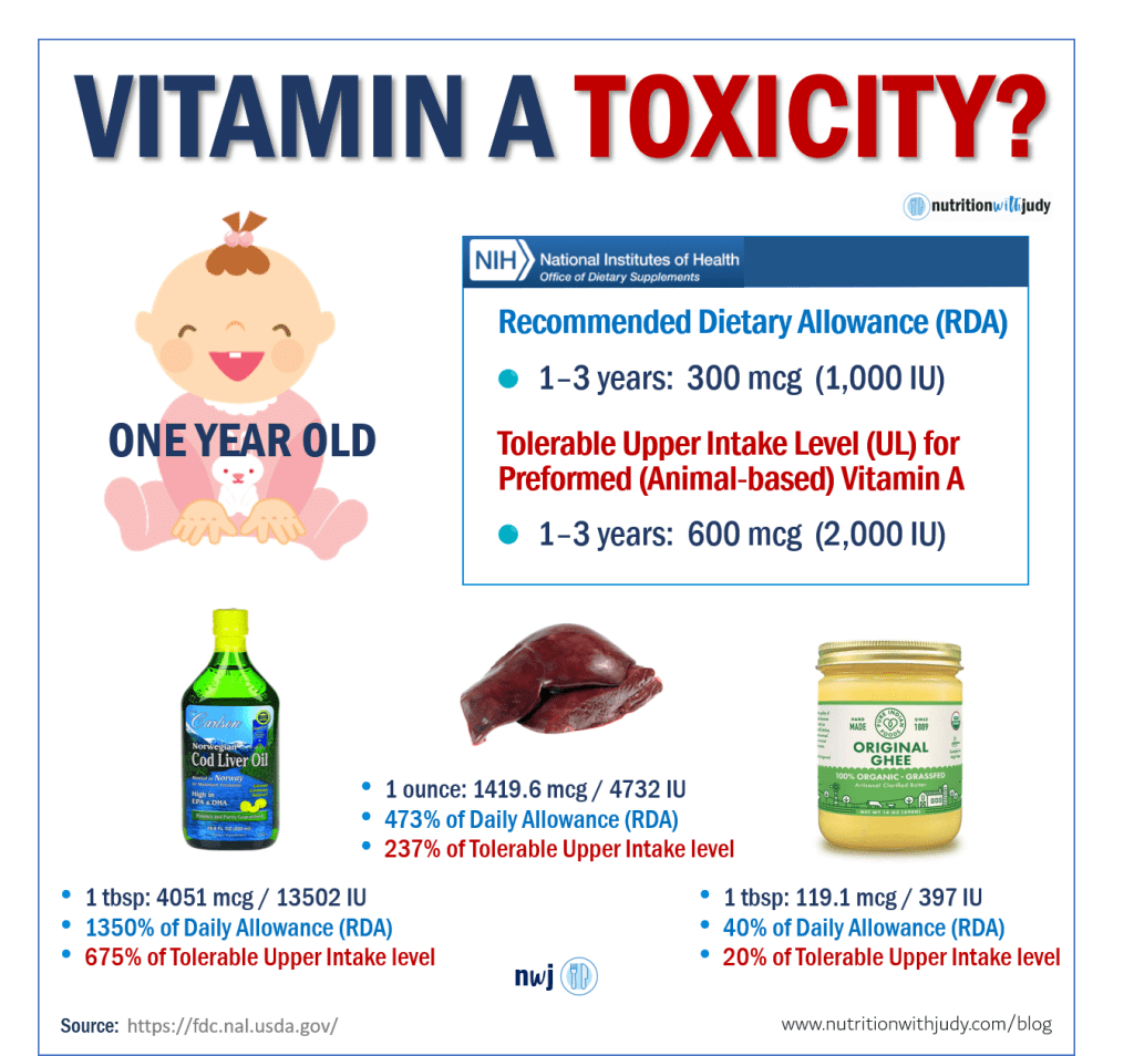 Liver and Risks of Vitamin A Toxicity   Nutrition with Judy