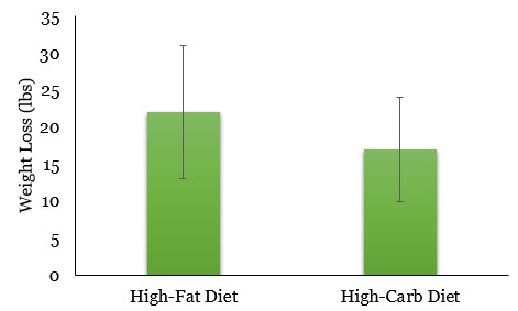 High fat, low carb diets with large error bars