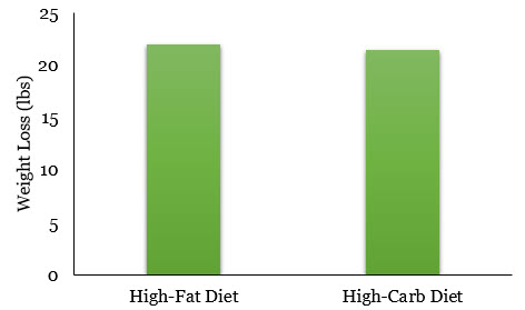 Weight loss graph, better scale