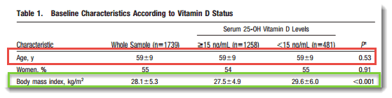 Baseline Vitamin D characteristics