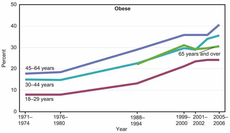 Change in Obesity in the United States over time. Image sourced from NCBI.