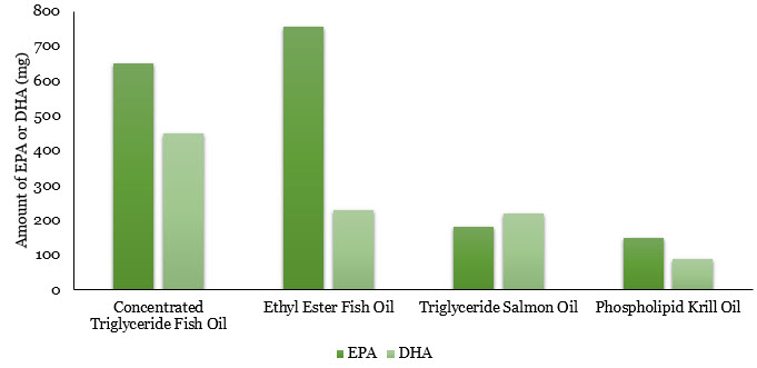 EPA and DHA in Fish Oil