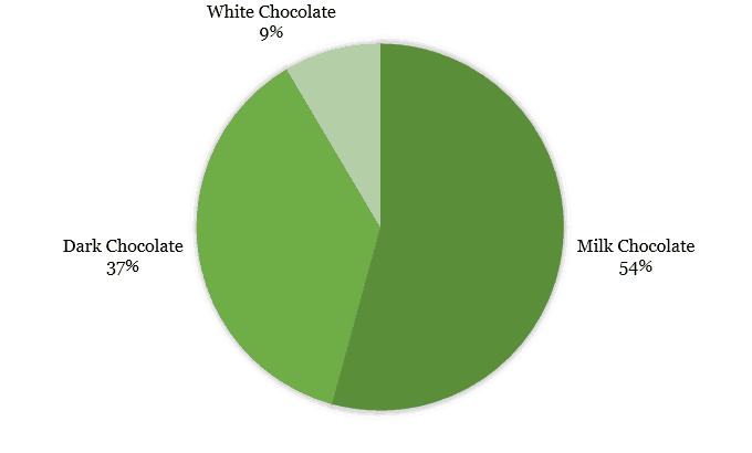 Chocolate preferences