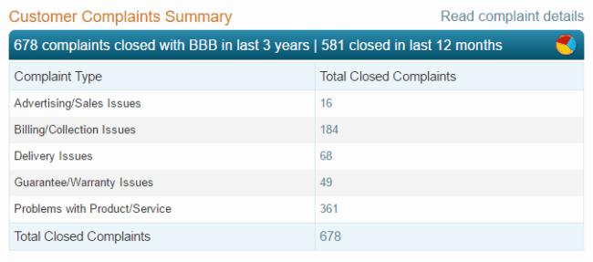 BBB Plexus Complaints