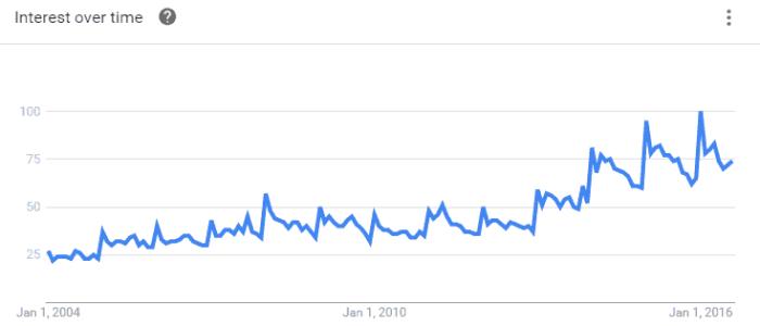 Google Trends Detox