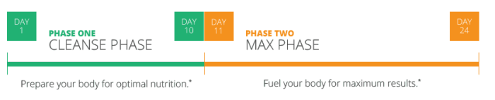 AdvoCare 24 Day Challenge Phases