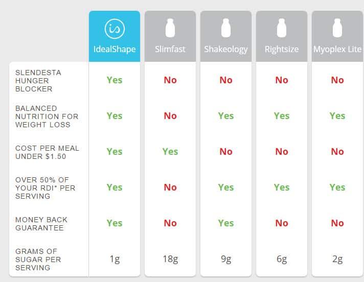 IdealShape comparisons