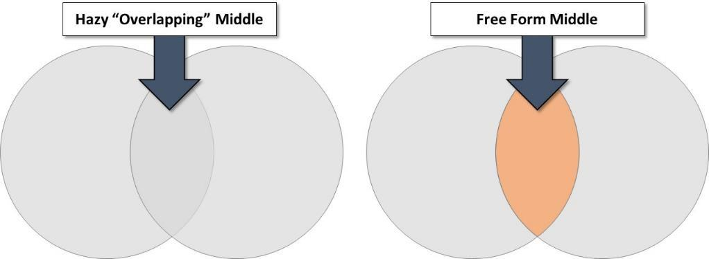 how to make a venn diagram 2007 chrysler 300 engine the overlapping part of in powerpoint comparison for introduction