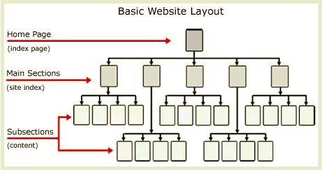 Arquitectura de página web