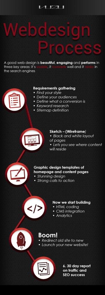 Website Design & Development Infograph
