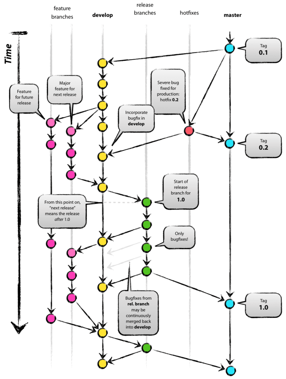 medium resolution of a successful git branching model