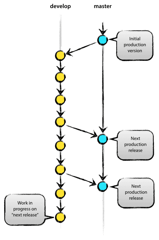 branches branching tree diagram wiring freeware a successful git model » nvie.com