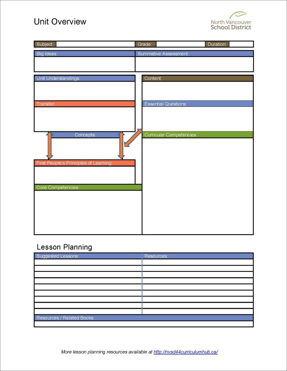 medium resolution of The Planning Process   NVSD44 New Curriculum