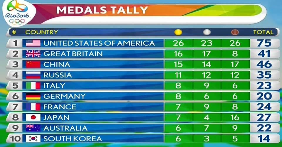 WAYNE medal counts