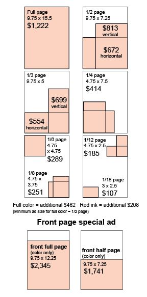 SCP rates