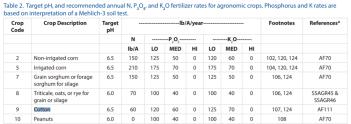 https://i0.wp.com/nwdistrict.ifas.ufl.edu/phag/files/2019/01/Mulvaney-Table-2-Reccomended-Fertilizer-Rates.png?resize=351%2C124