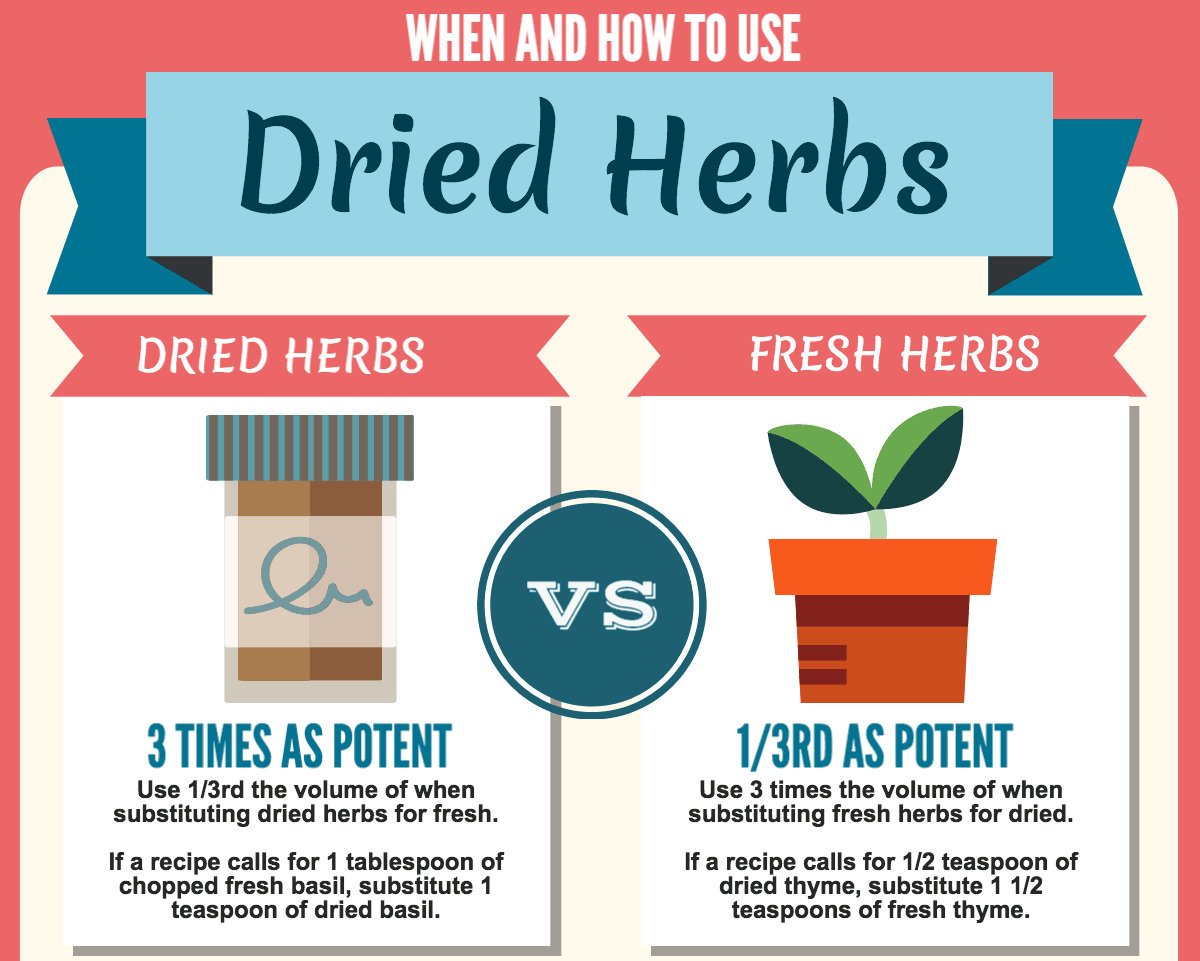 When And How To Use Dried Herbs – Kitchen Tips Everyone ...