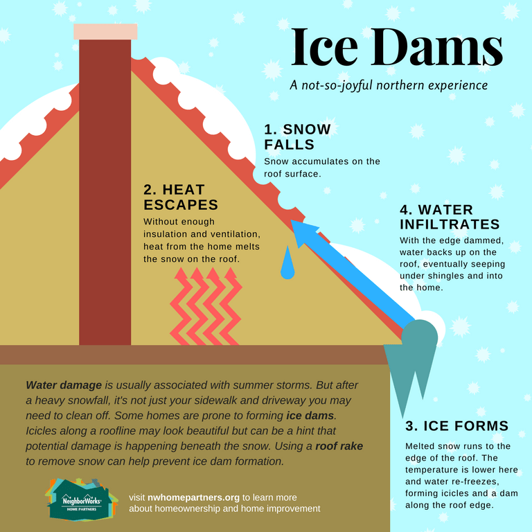 A diagram depicting the cycle of ice dam formation