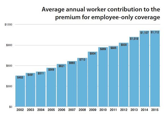 Worker Premium Contributions