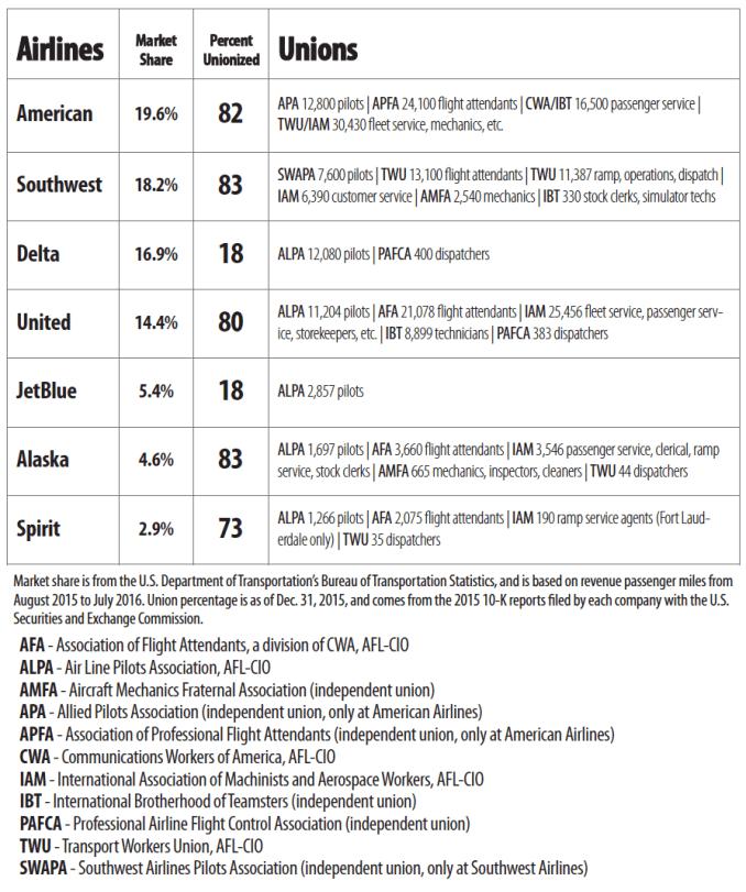 airline unionization rates