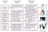Designing Learning Steps in Instructional Design