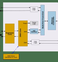 pci express solution overview block diagram [ 2477 x 1770 Pixel ]