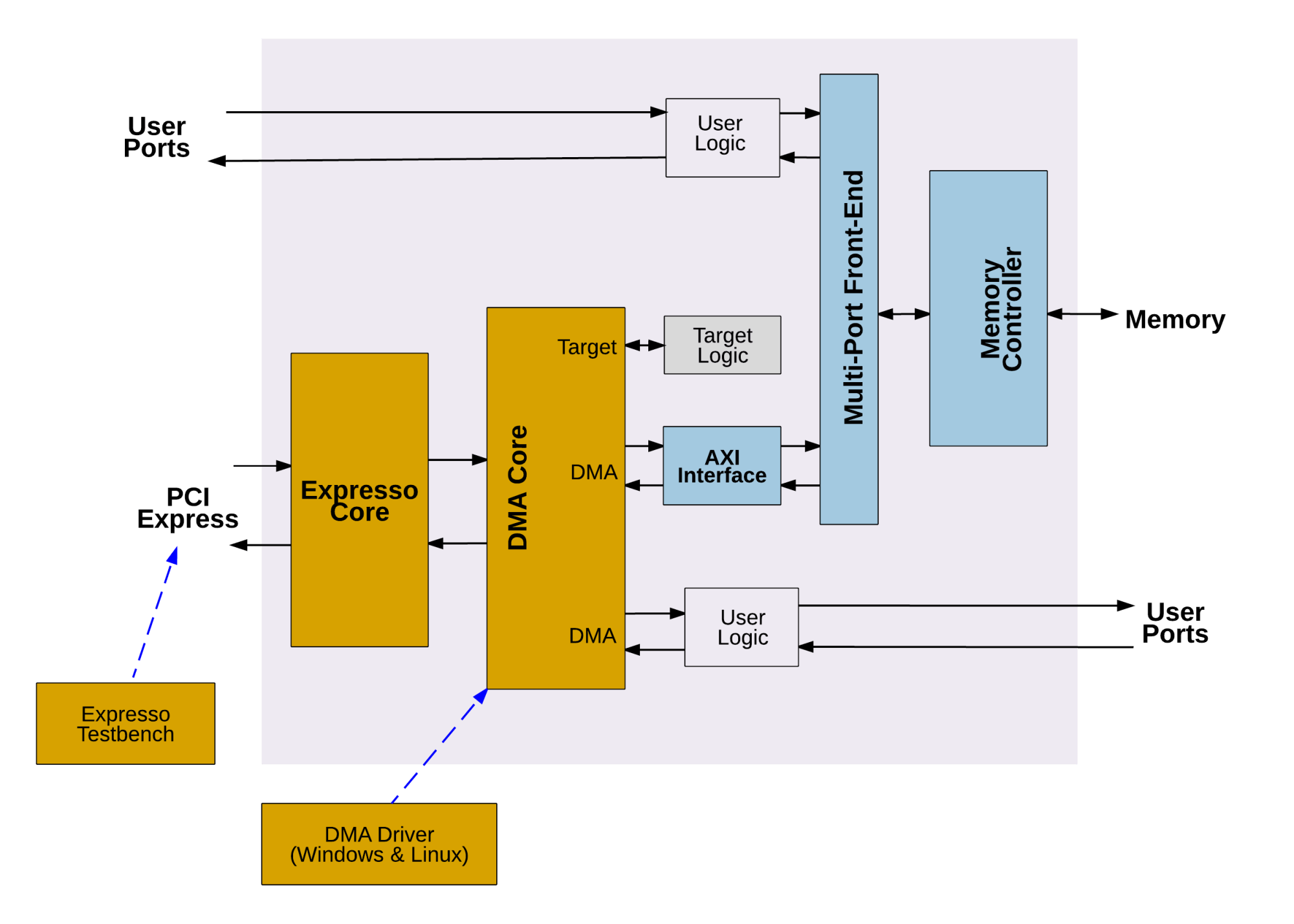 hight resolution of pci express solution overview block diagram