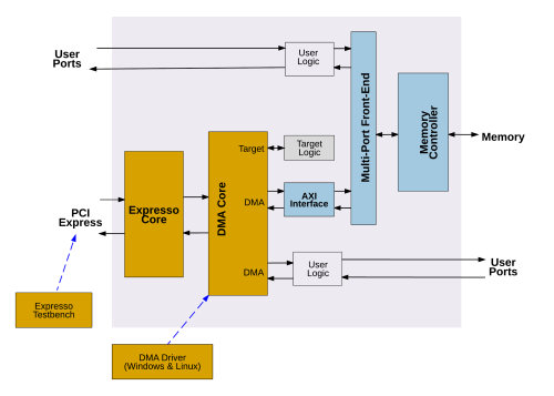 small resolution of pci express solution overview block diagram