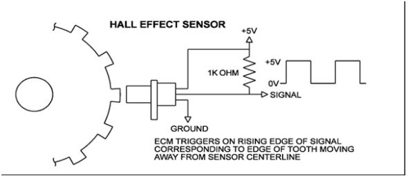 The Hall effect crankshaft sensor | Mobile Mechanic & Auto