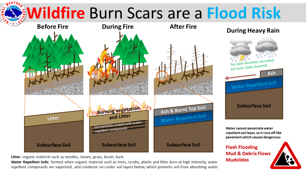 medium resolution of wiring diagram on schematic quad source wildfire burn scars are a flood