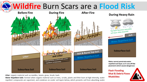 small resolution of wiring diagram on schematic quad source wildfire burn scars are a flood