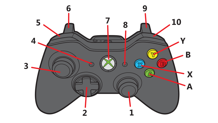 Xbox 360 Controller Xbox Wired Controller Xbox