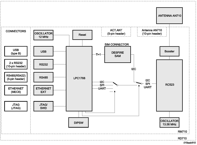 Pegoda Contactless Smart Card Reader Based On Mfrc523 Nxp