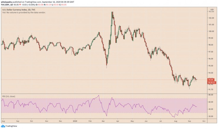 us dollar, bitcoin, btcusdt, btcusd, dxy, xbtusd, cryptocurrency