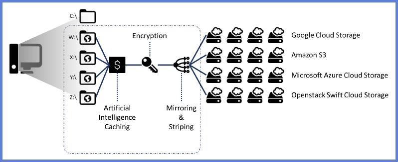 Fujitsu NX Manager Document Encryption