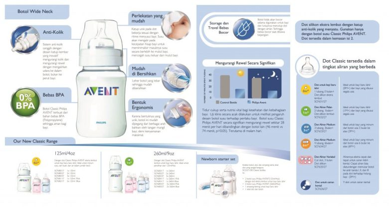 cs5 Philips Avent Bottle_Classic BAHASA INDONESIA