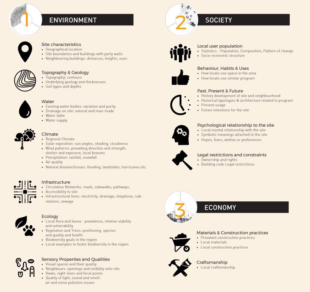 Place Responsive Design Method Pillars by Nyasha Harper-Michon