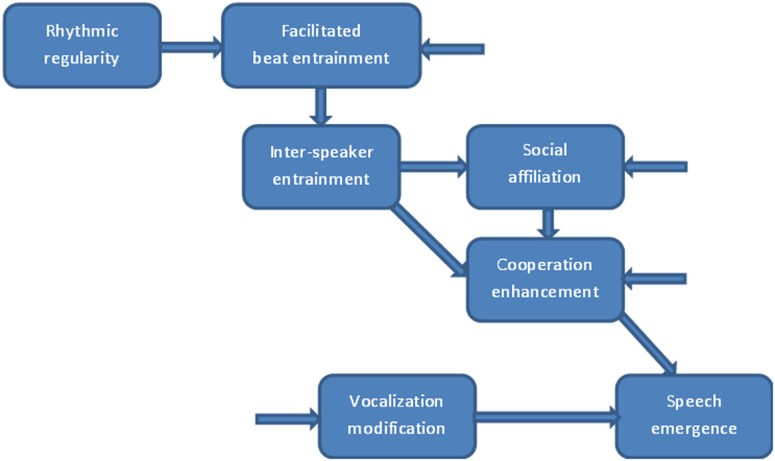Regularity in speech rhythm as a social coalition signal - Polyanskaya -  2019 - Annals of the New York Academy of Sciences - Wiley Online Library