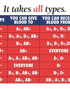 Which blood types are compatible also new york center rh nybloodcenter